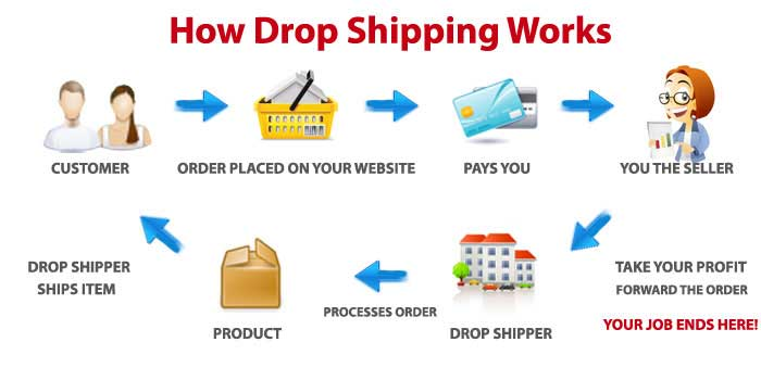 what_is_dropshipping